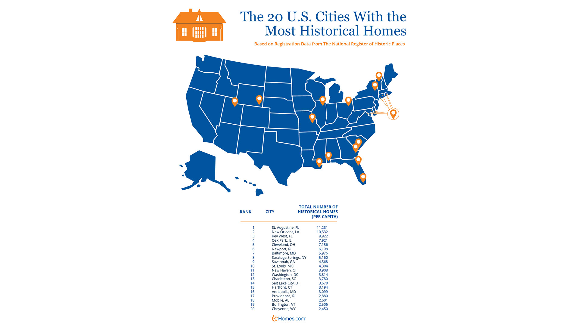 Homes.com Cities with Most Historical Houses