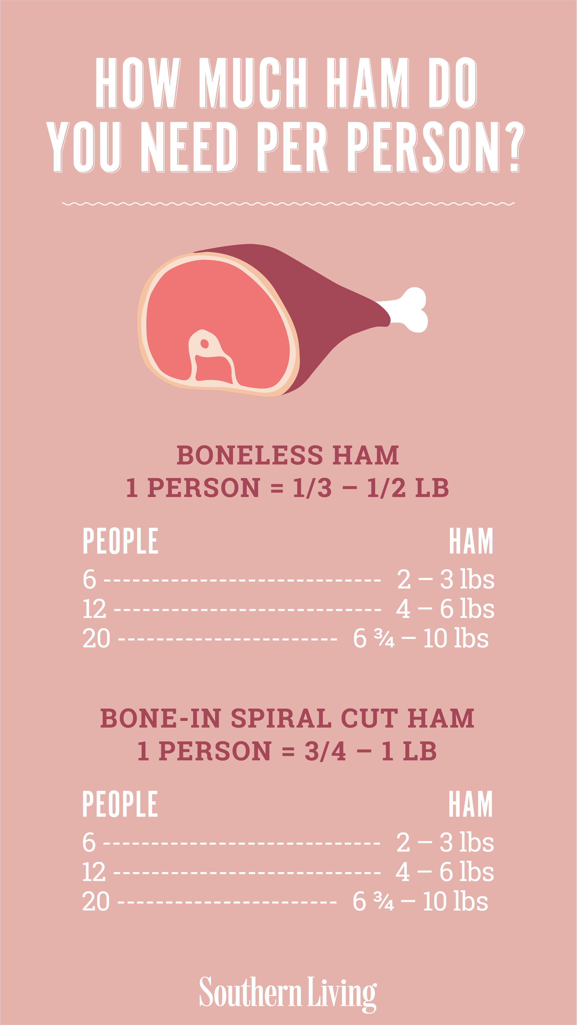 How Much Ham Do You Need Per Person