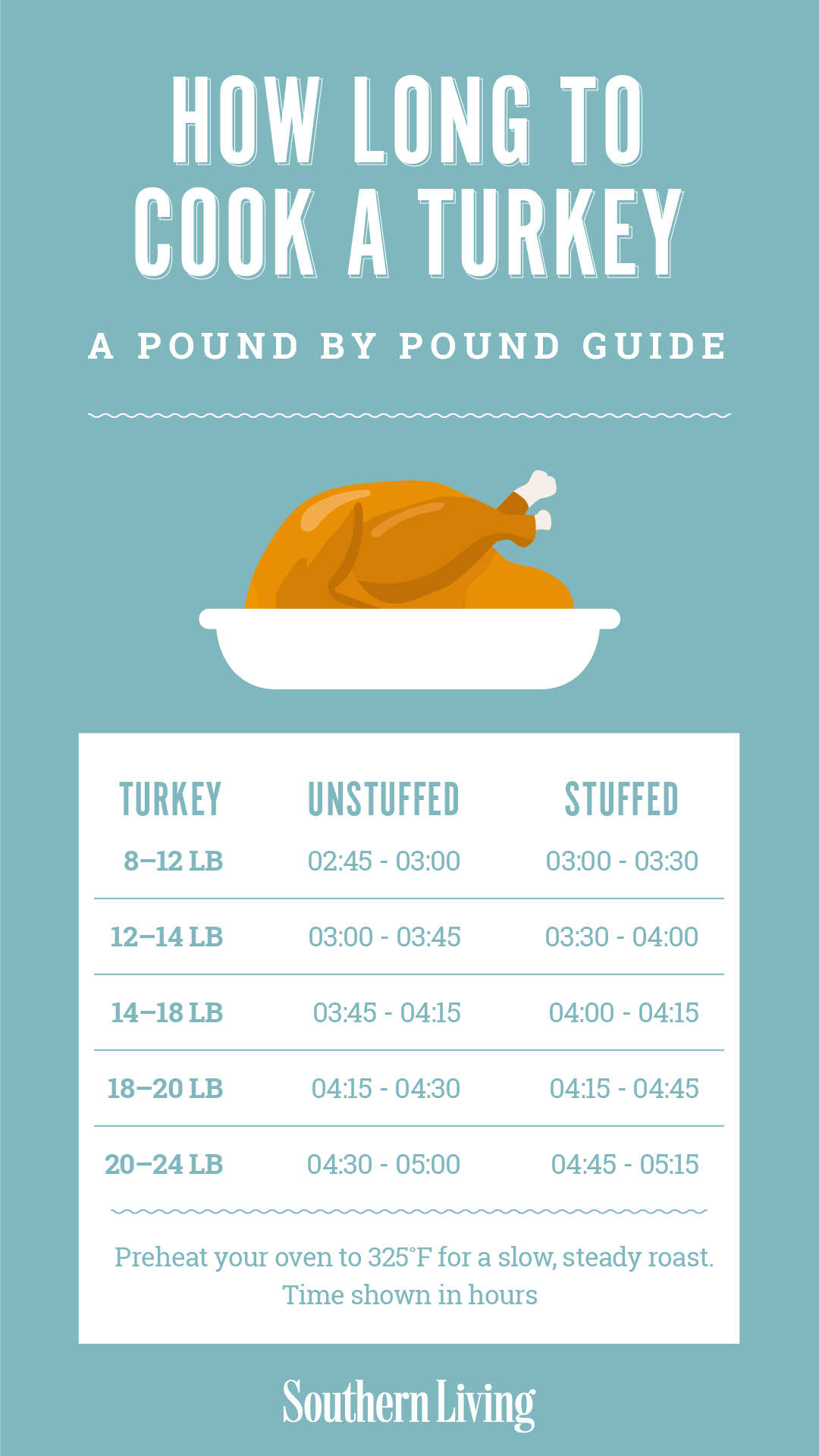 Thanksgiving Turkey Cooking Time By Pound