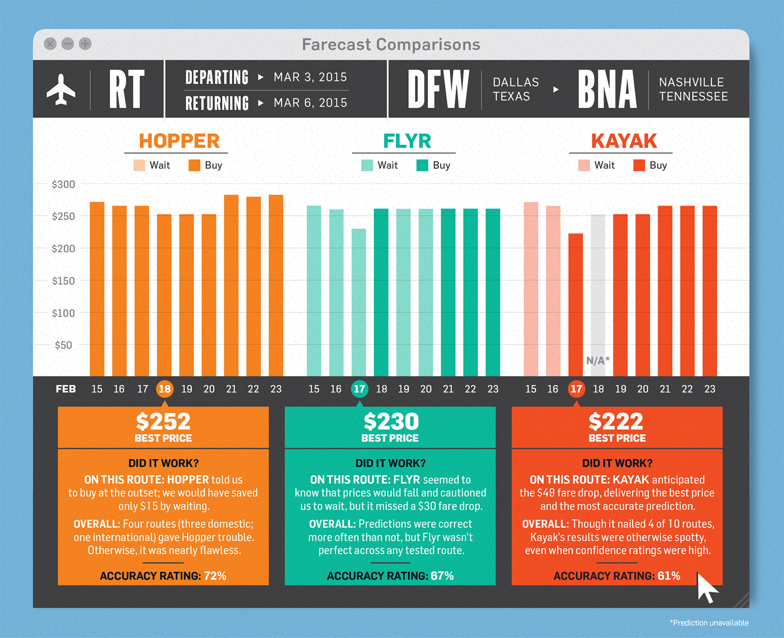 Graphic comparing different travel companies