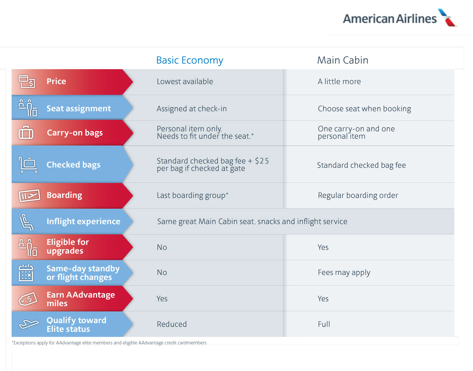 American Airlines' basic economy seats go on sale soon.