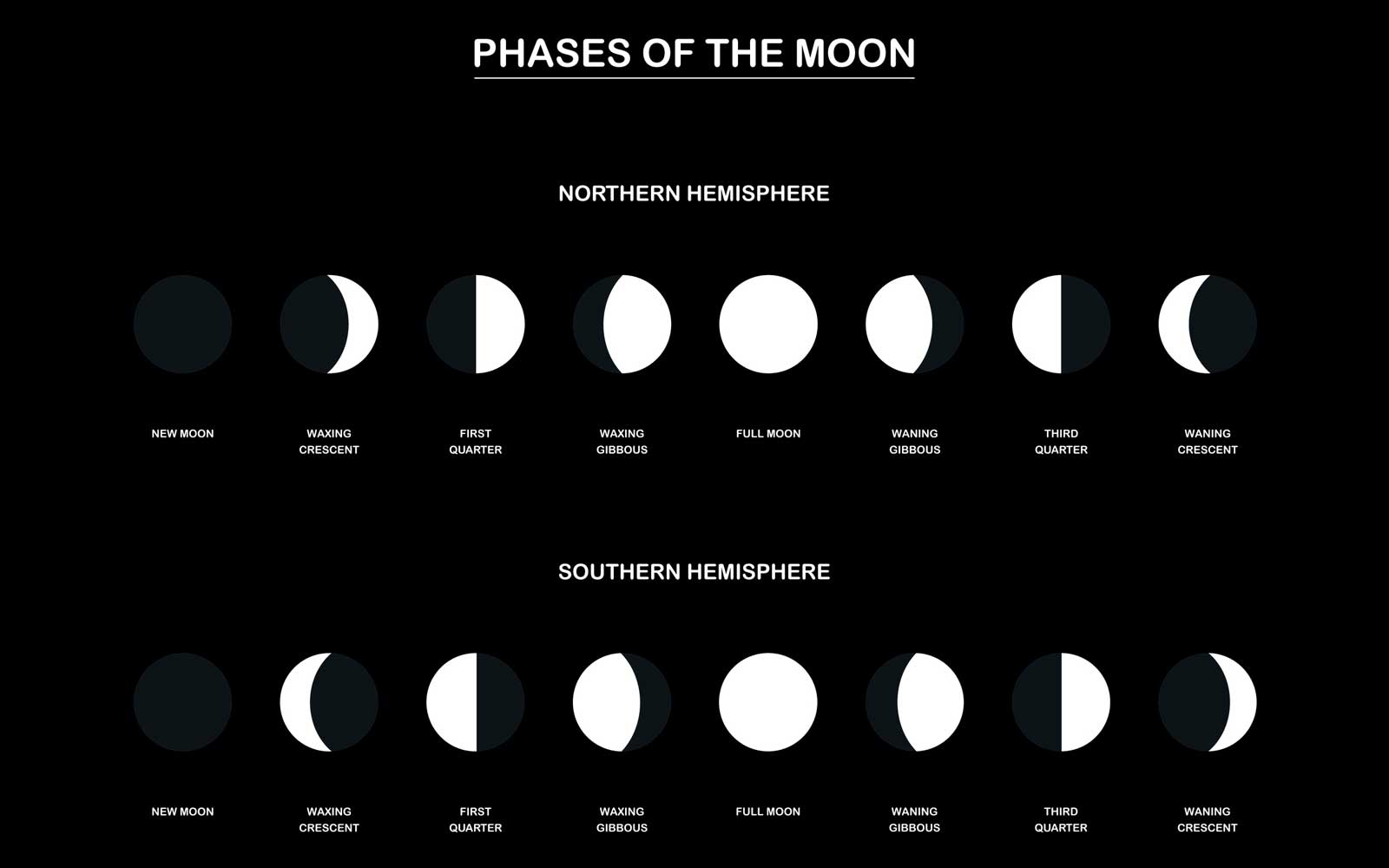 Lunar phases - chart with the contrary phases of the moon observed from the northern and southern hemisphere of planet earth.