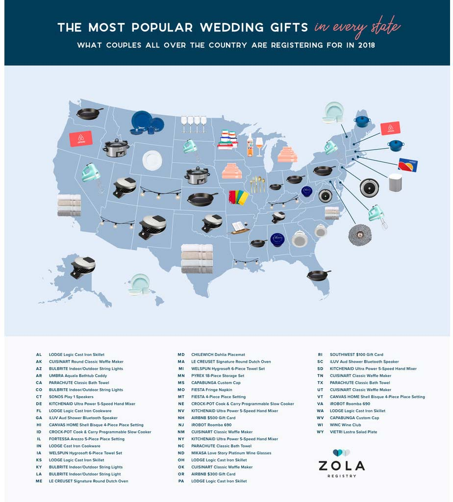 The Most Popular Wedding Gift in Each State