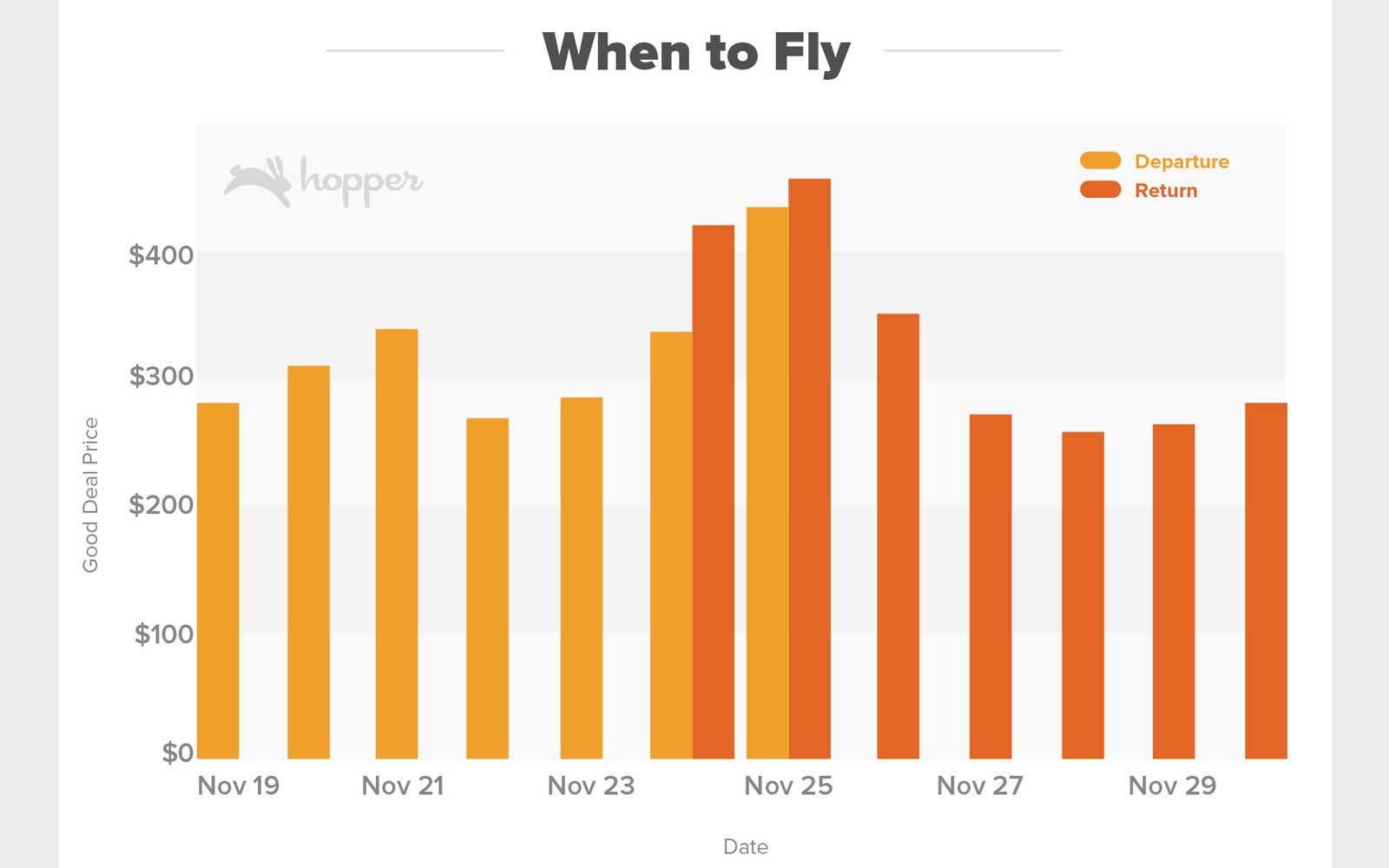 Flying a few days before the Thanksgiving holiday will give you the biggest savings.
