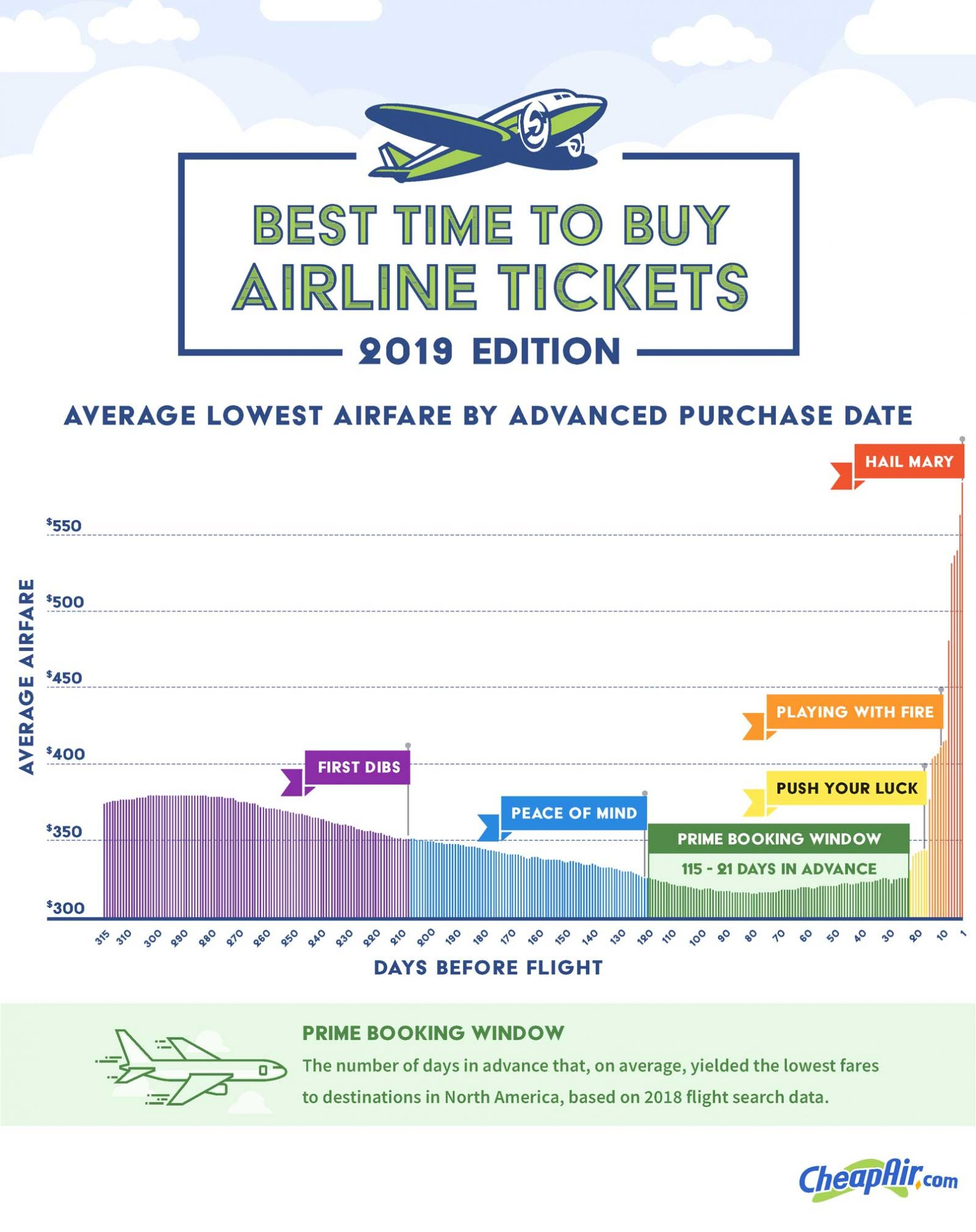 A breakdown of various booking zones for flights.