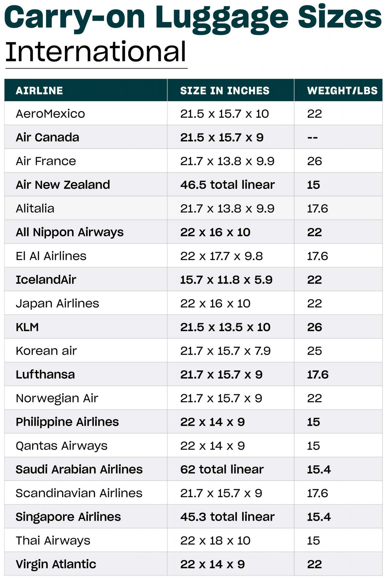Common Carry-on Luggage Sizes listed in a table