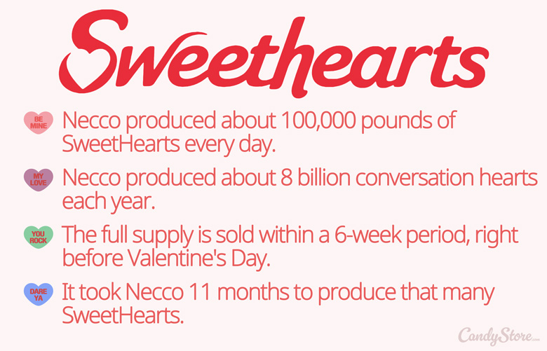 SweetHearts Candy Facts CandyStore.com