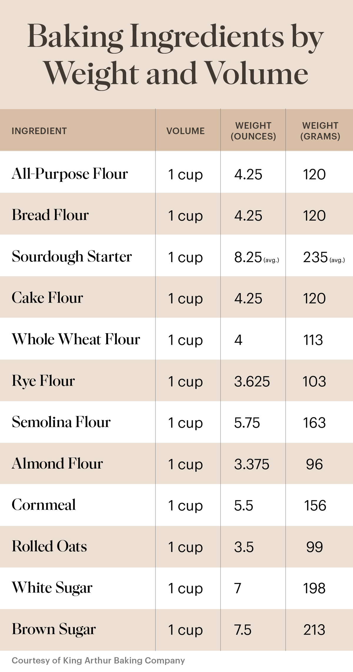 a chart that shows baking ingredients, such as different flours, by weight in ounces and grams and volume in cups