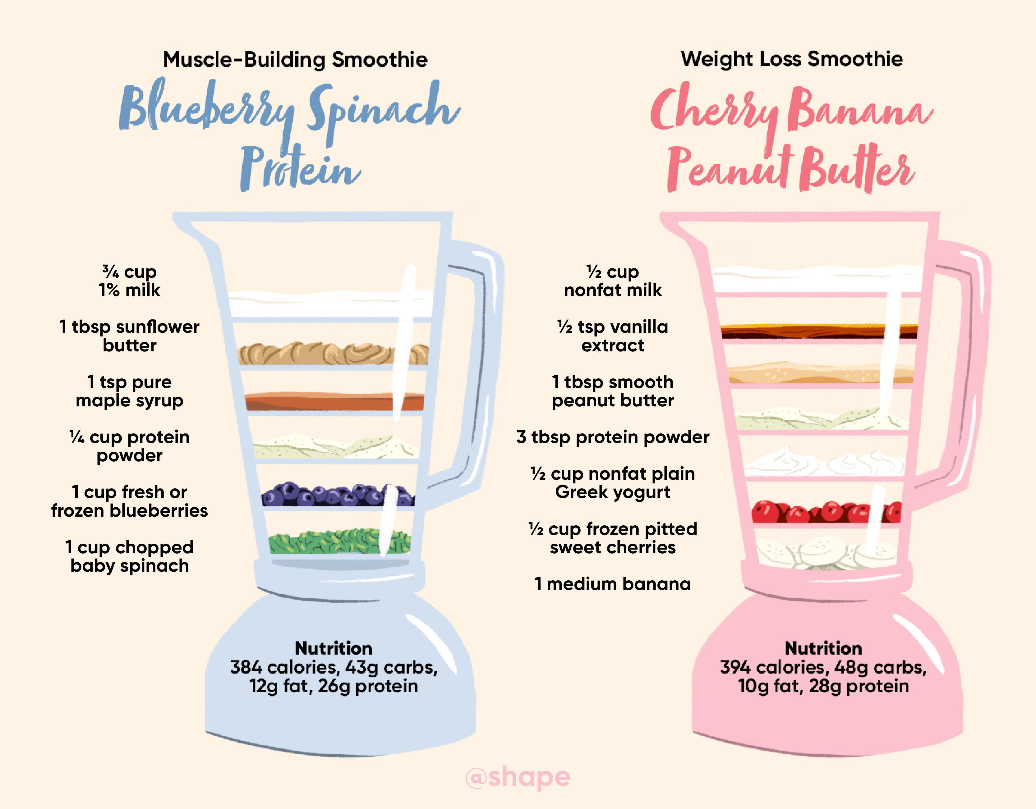 The Difference Between A Muscle Building Smoothie And Weight Loss Smoothie Shape