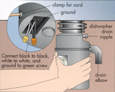 Illustration: Connecting Garbage Disposal with Mounting Assembly