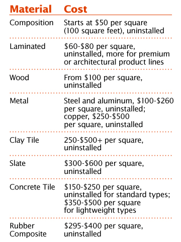 Roofing 101: Cost Comparison