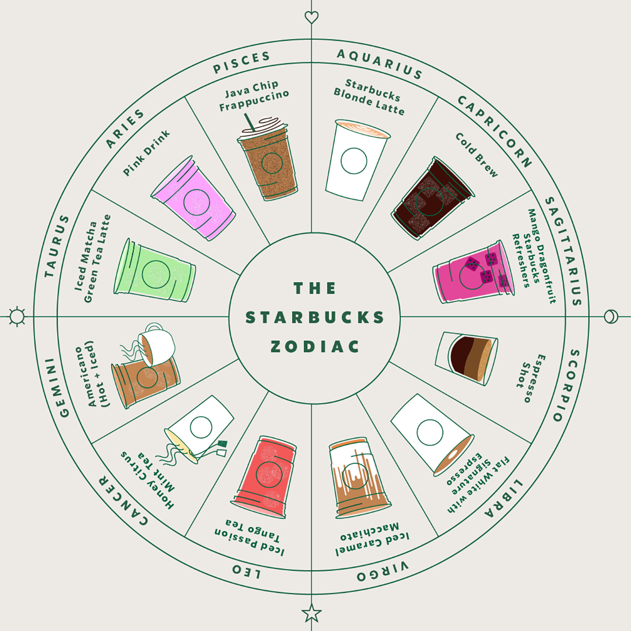 Starbucks drinks for every zodiac sign