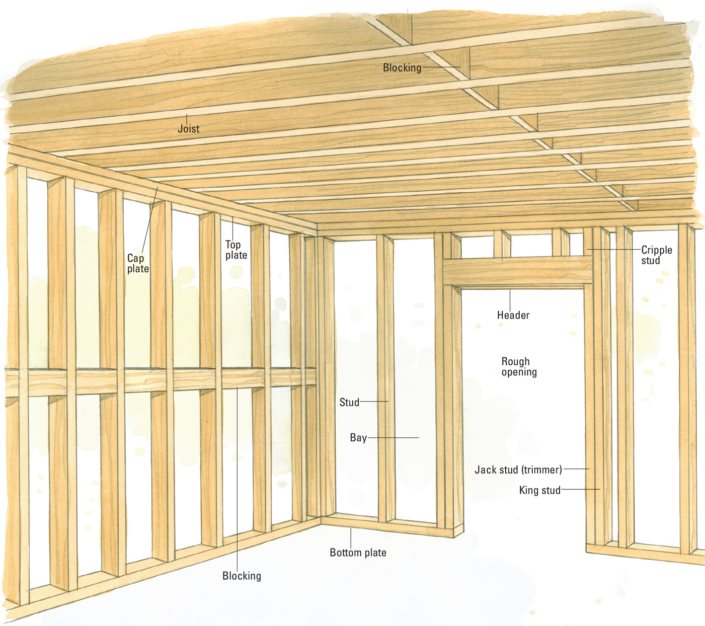 Must Know Wall Types And Measurements To Learn Before You Start Renovating Better Homes Gardens