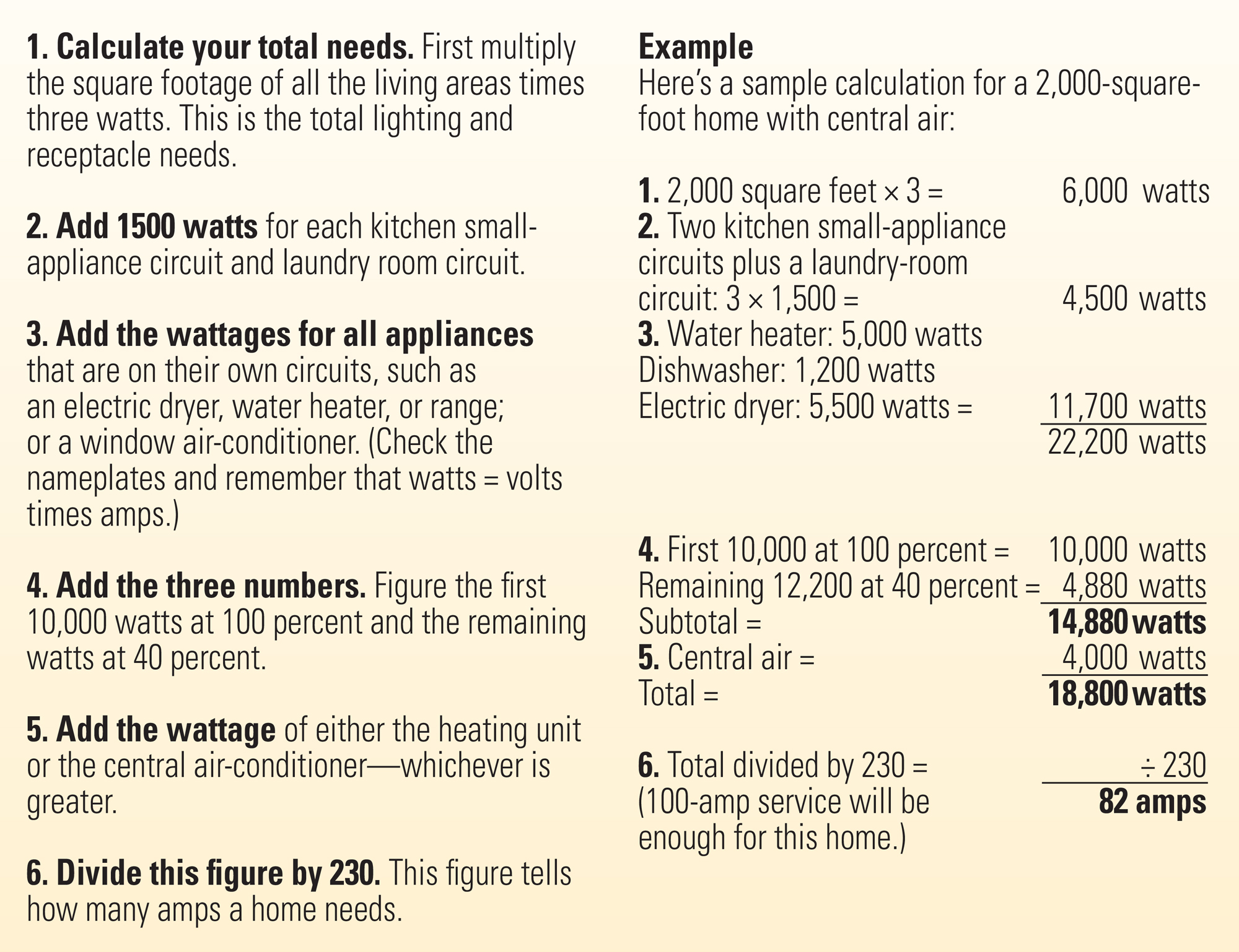 Evaluating a home's total load chart