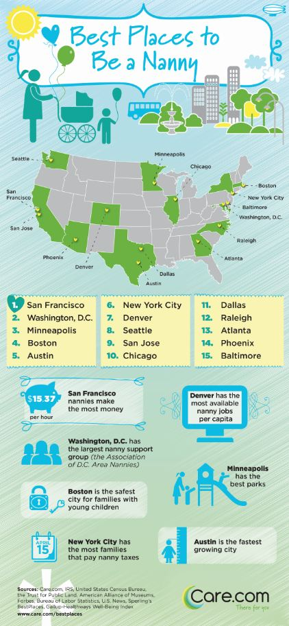 Top 15 cities to be a nanny