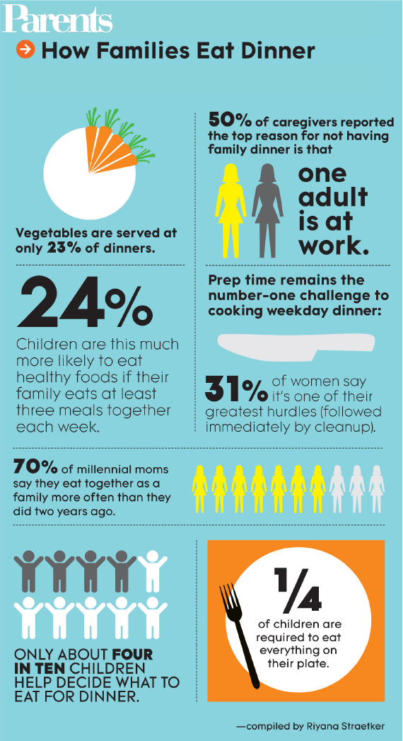 family dinner infographic with logo