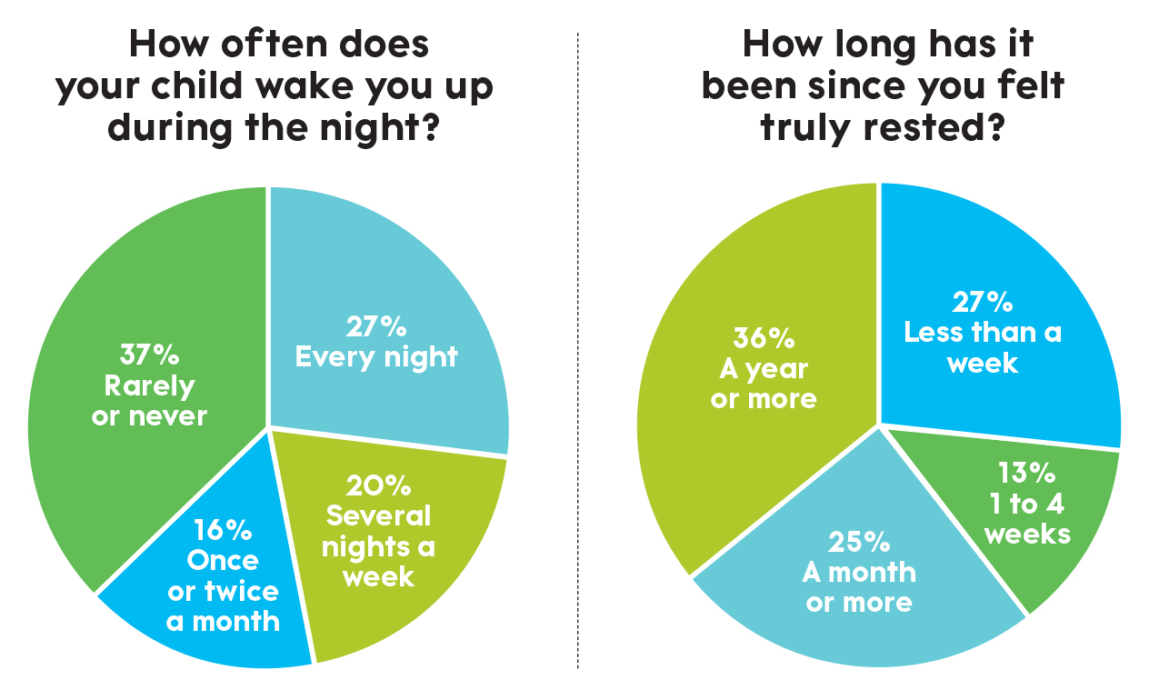 Sleep Polls Infographic