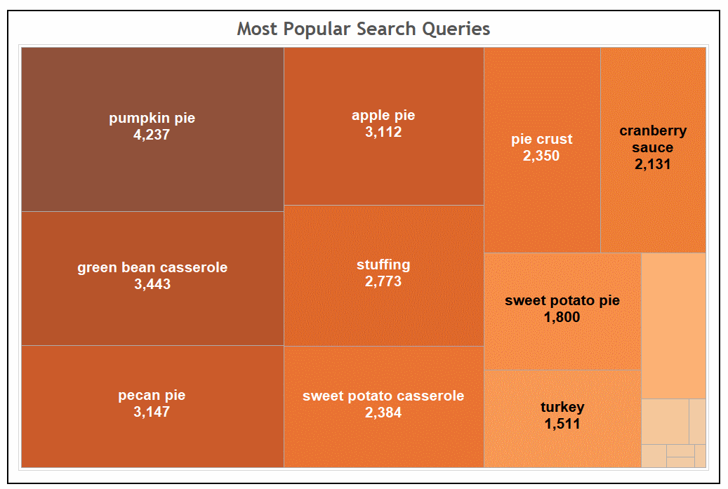 most popular search queries
