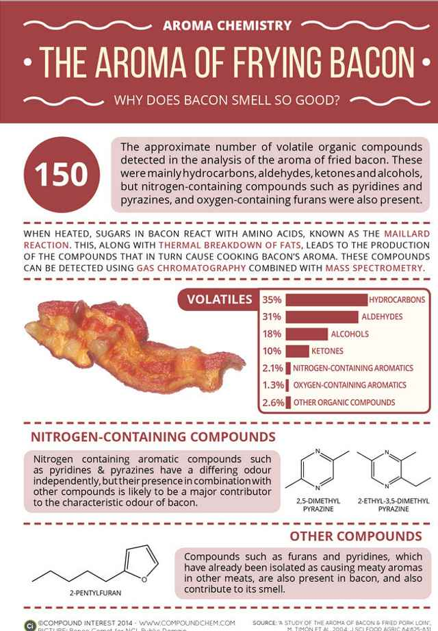 Aroma Chemistry The Aroma of Bacon