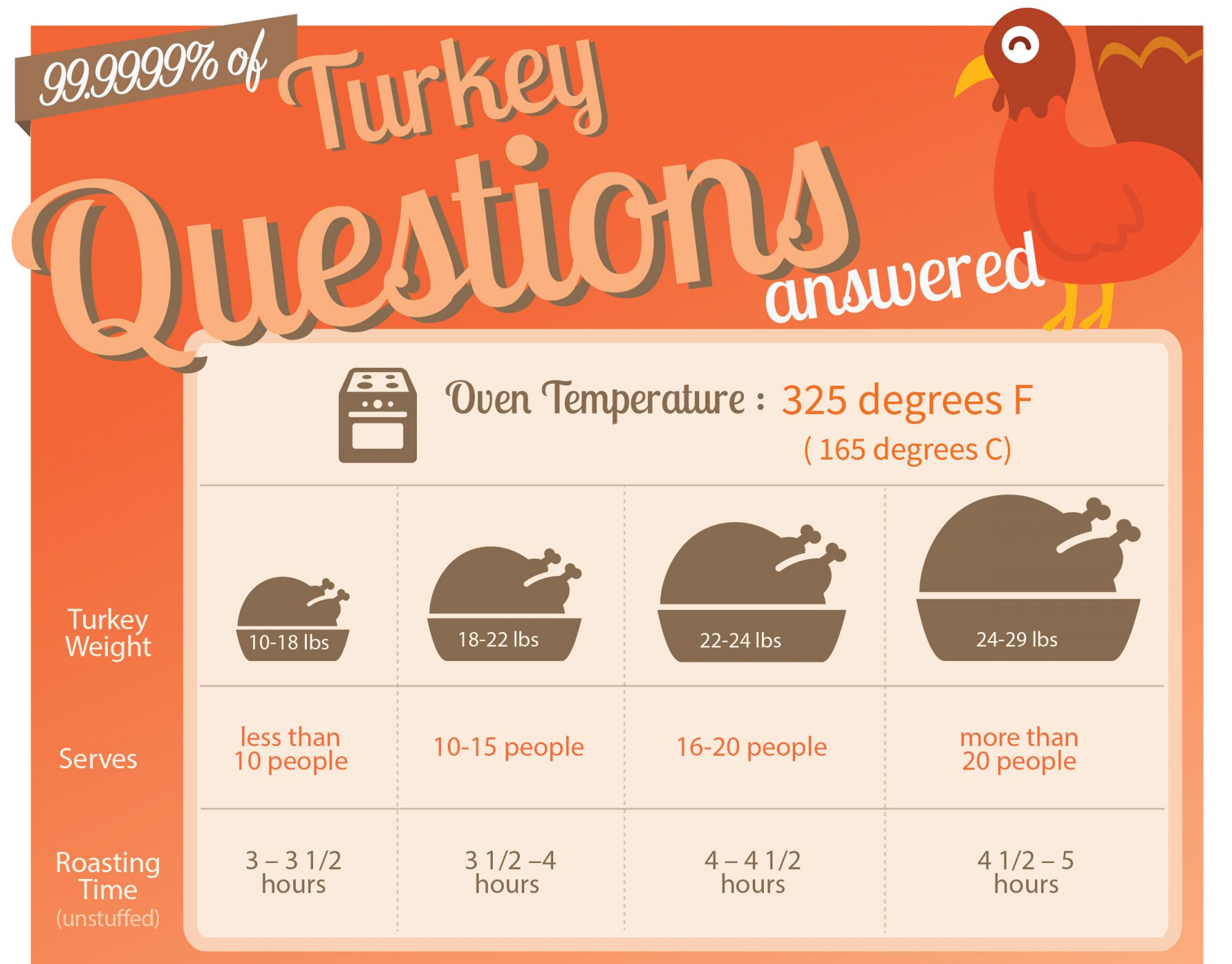 An infographic on how to cook a turkey