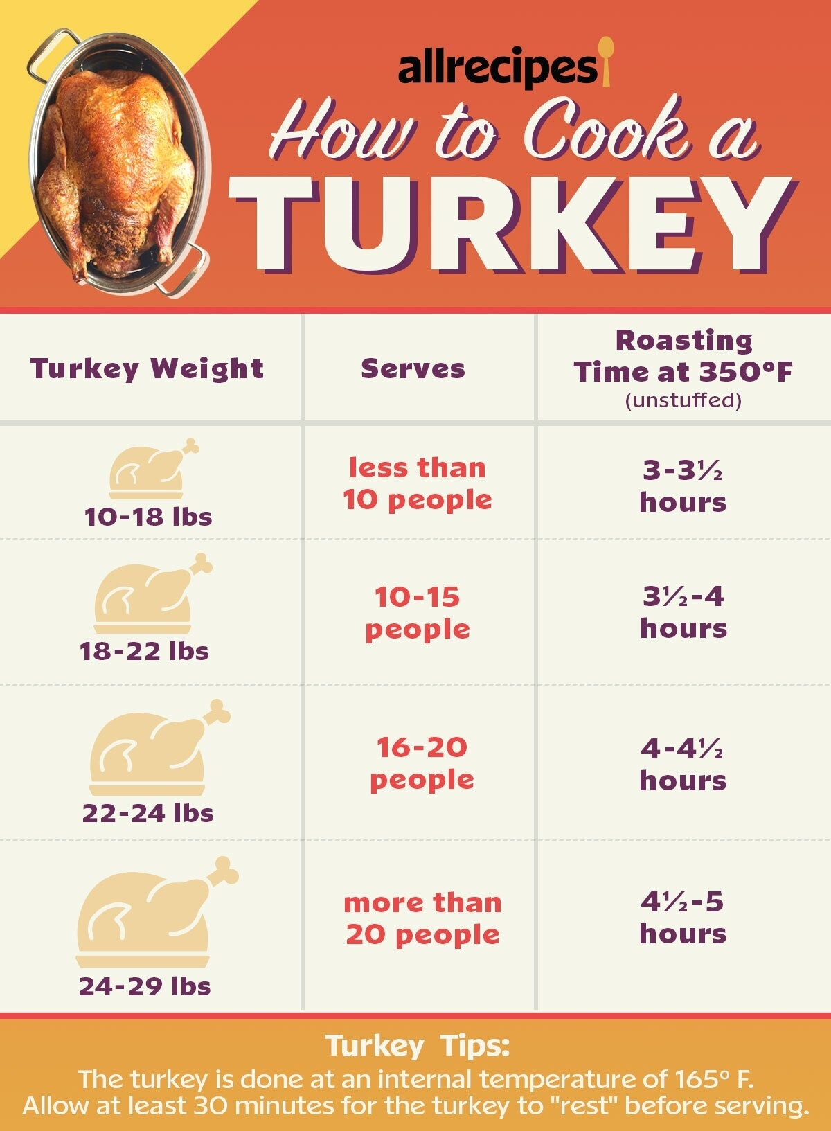 cooking time and temperature chart for roasting different size turkeys