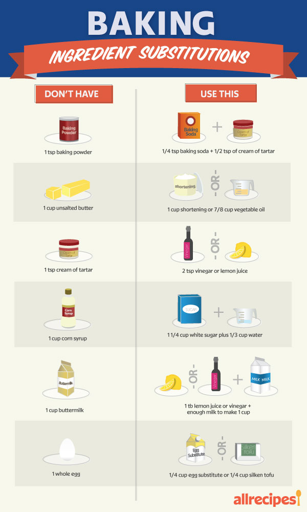 common baking substitutions chart