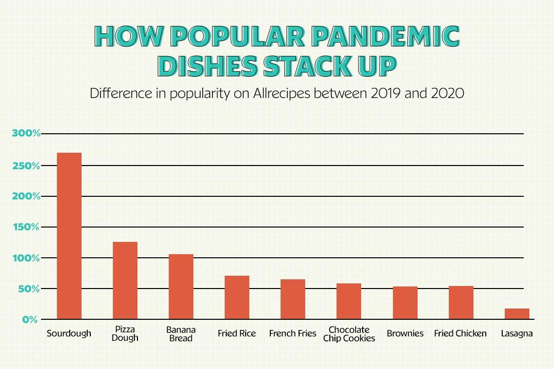 bar graph of popular pandemic dishes