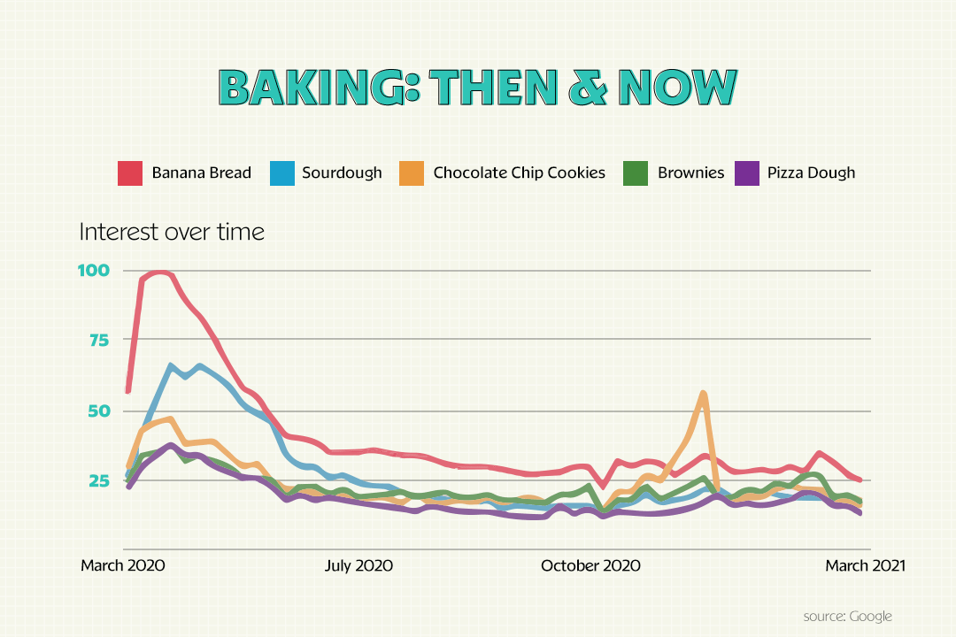 baking trends from March 2020 to March 2021
