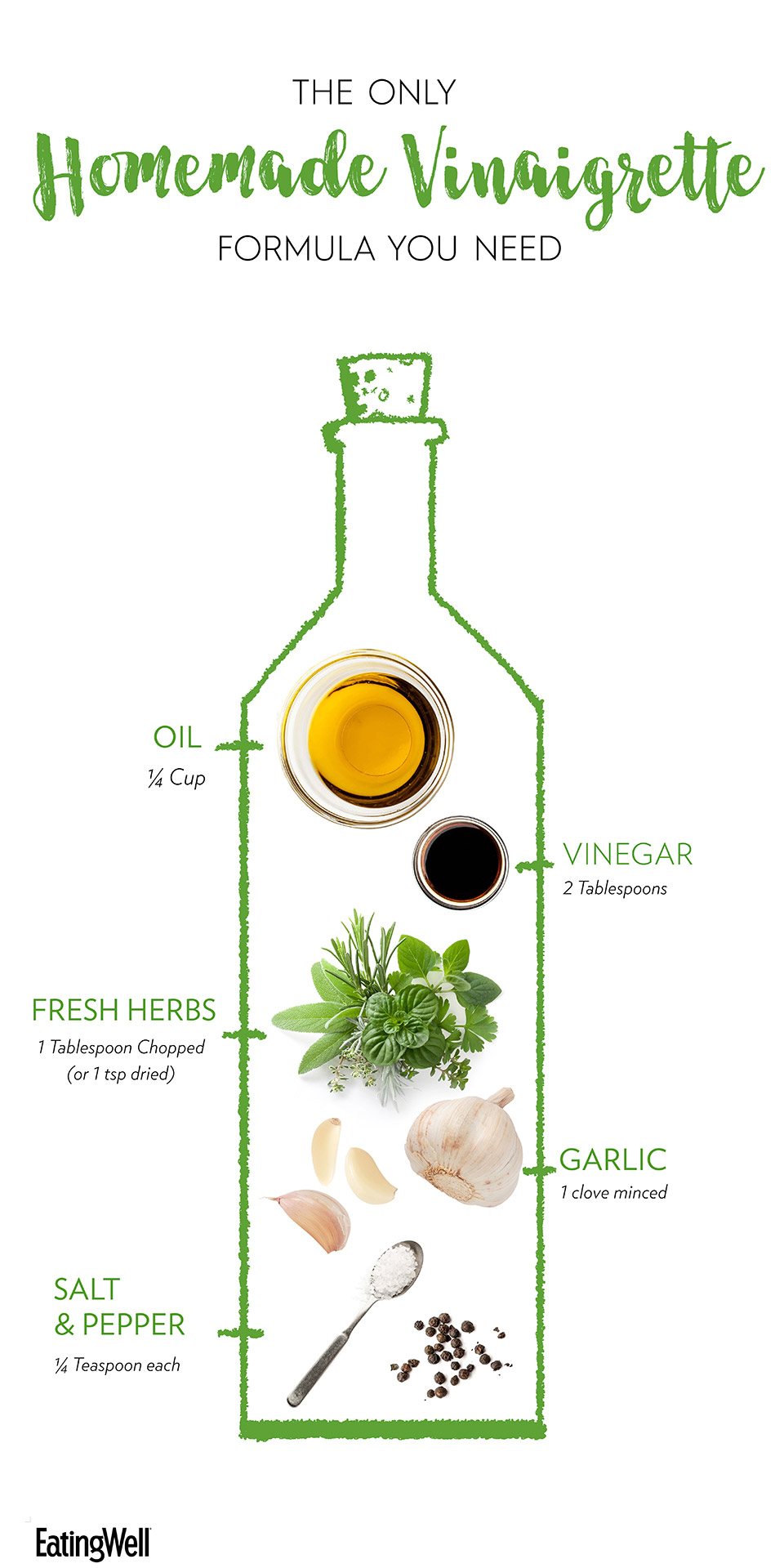 Vinaigrette formula diagram