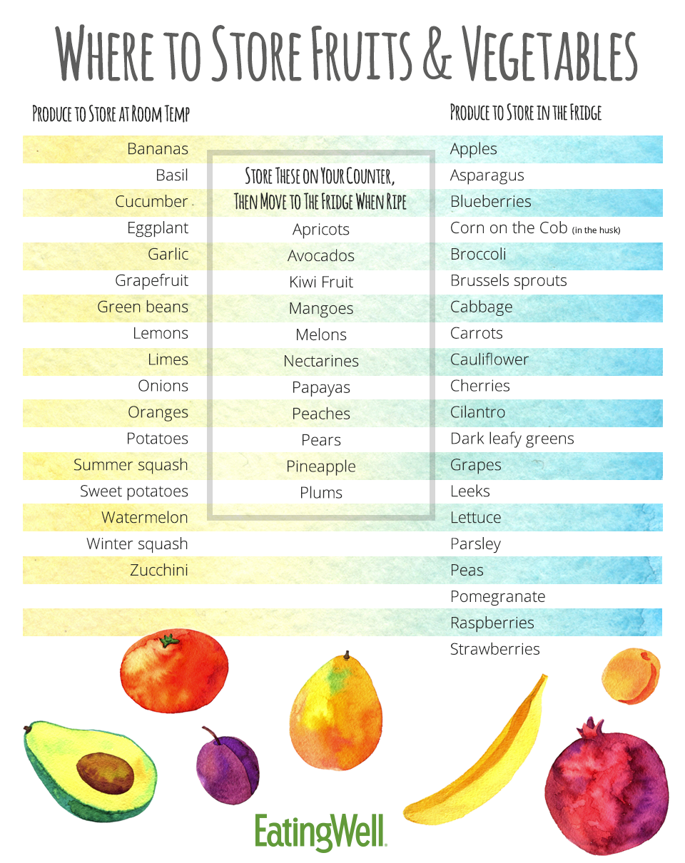 The Best Way To Store Fruits And Veggies Eatingwell