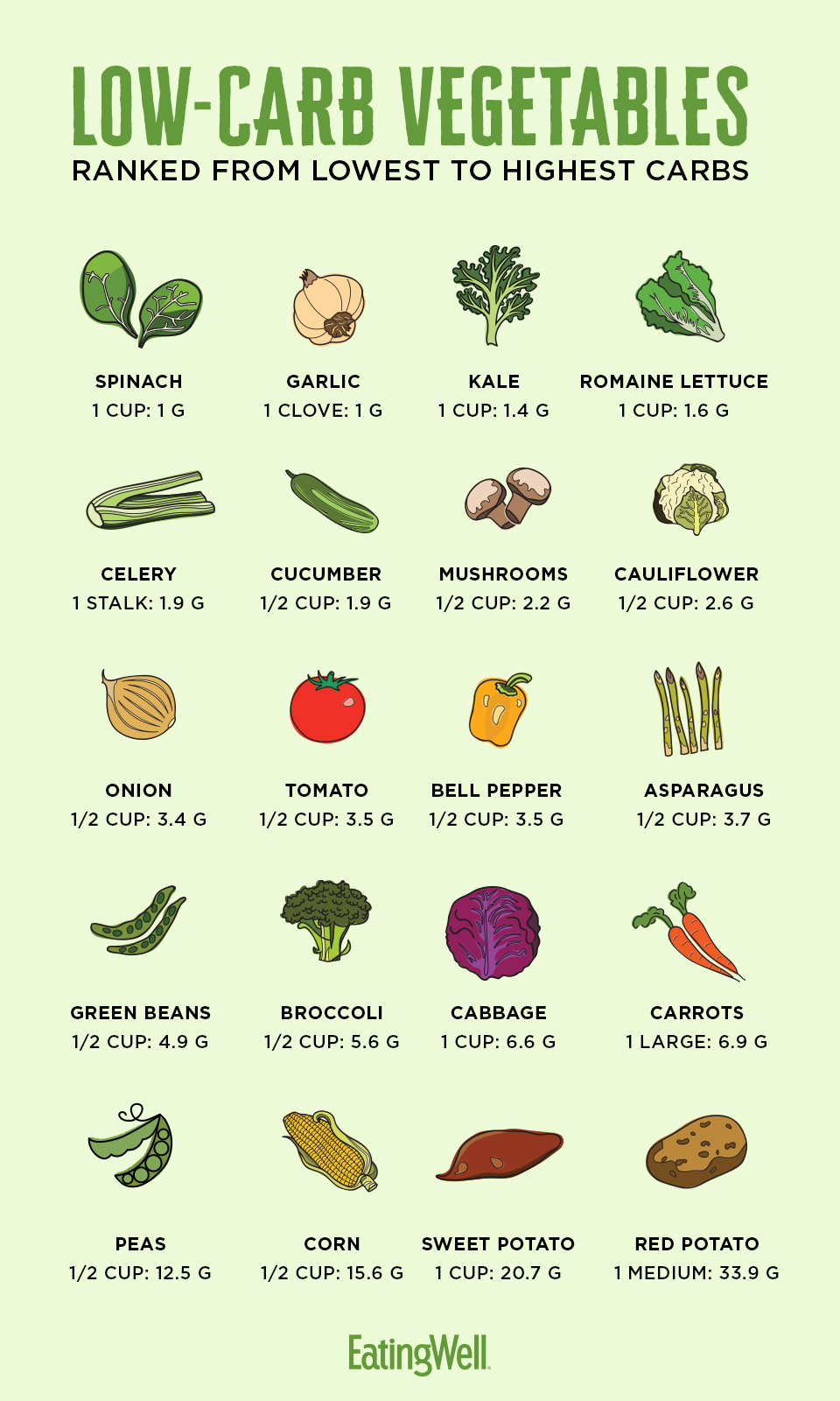 vegetables with carbohydrate amounts on green background ranked from lowest to highest