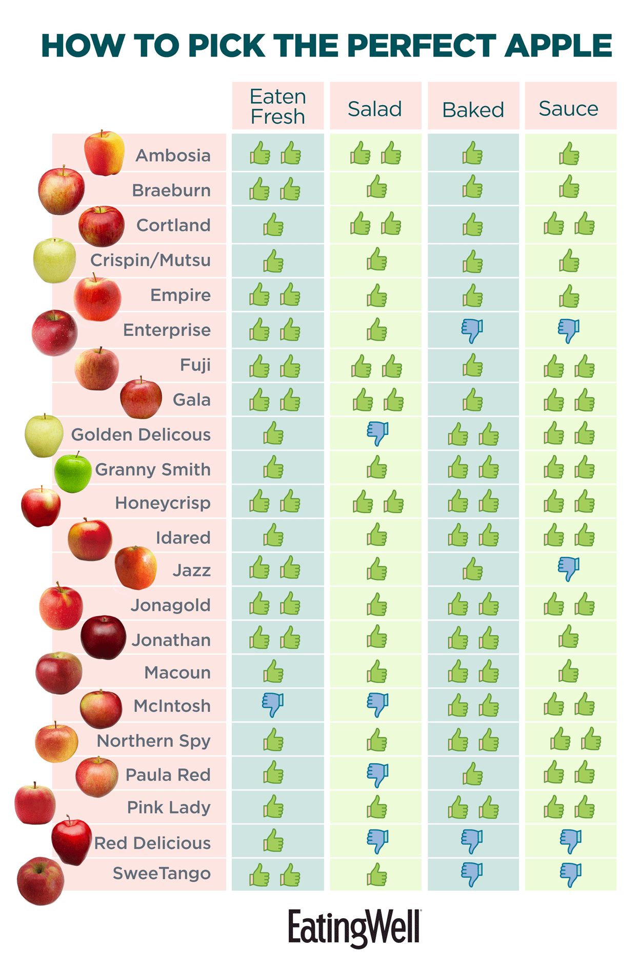 From Red Wine Applesauce Health And >> How To Choose The Perfect Apple For Eating Fresh Salads