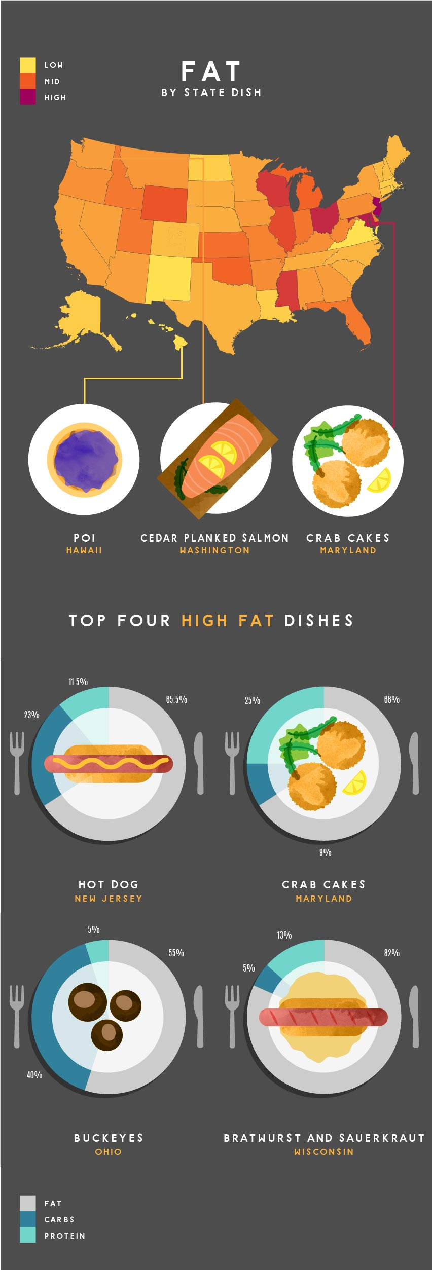 fat in food by state