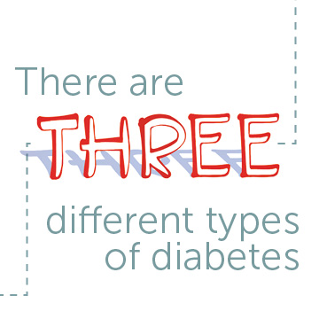 The Three Types of Diabetes
