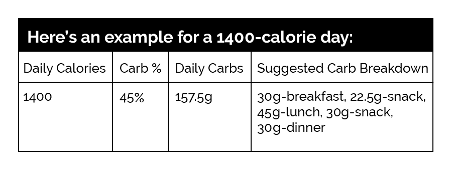 calorie-counting-chart-1701w.jpg