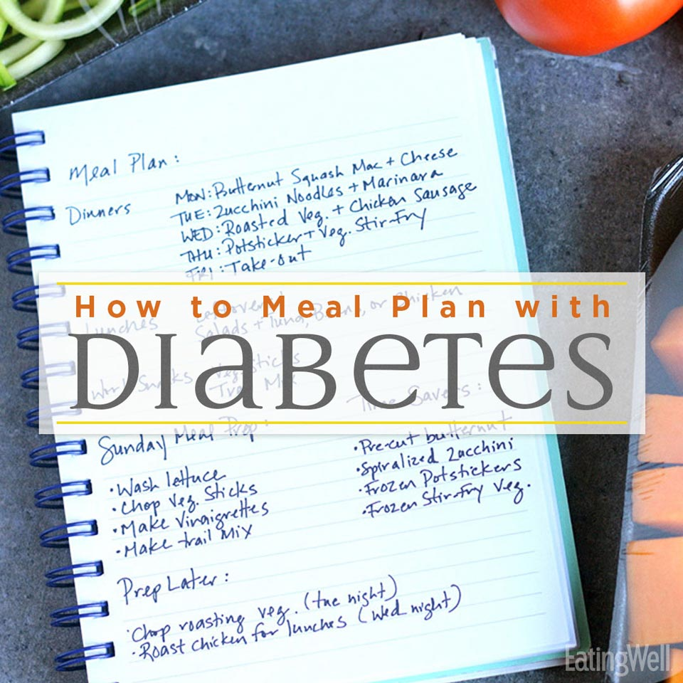 How to Meal Plan for Diabetes, meal plan shopping list with groceries surrounding