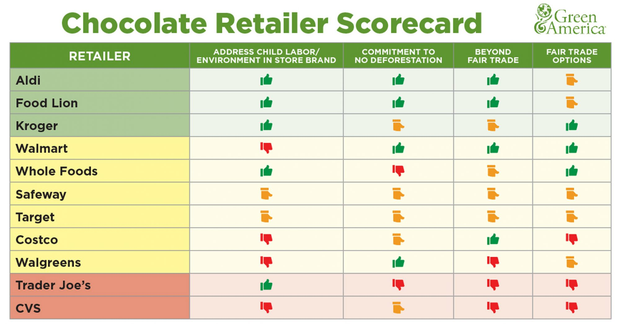 Why You May Want to Think Twice About Buying Chocolate From Trader Joe's or Costco?