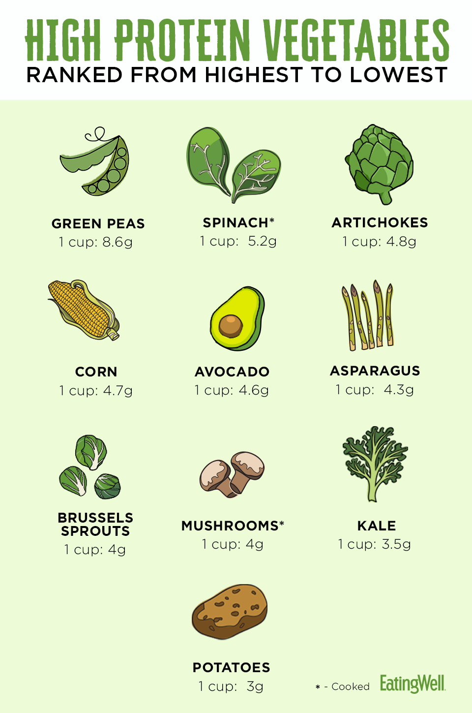 high protein vegetable chart