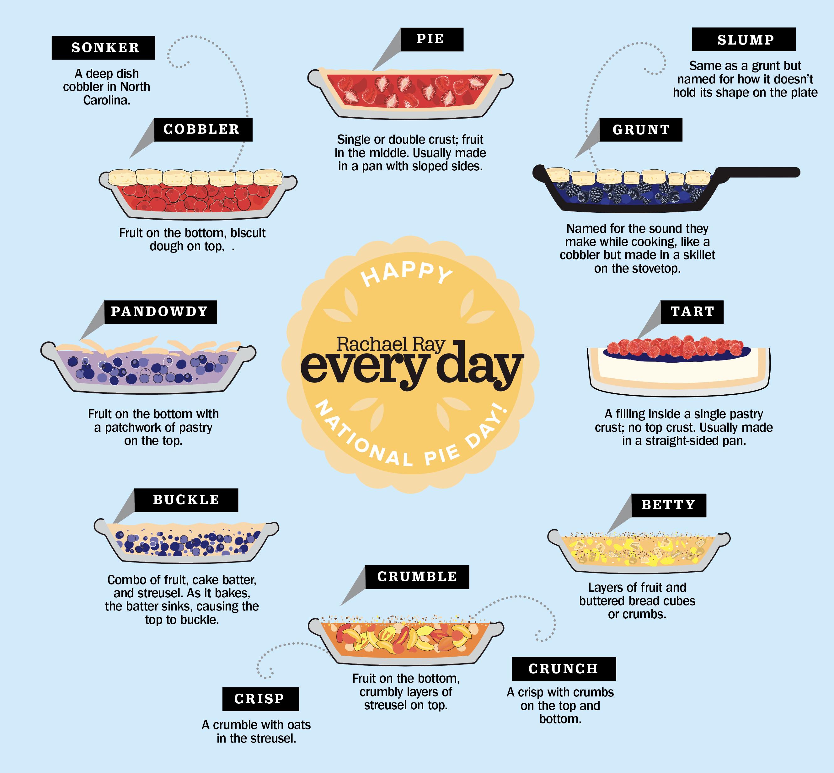 Nat.Pie.Day