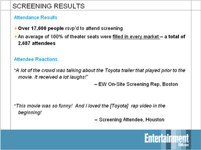 Theaters were filled to capacity in every market ? a total of 2,687 attendees