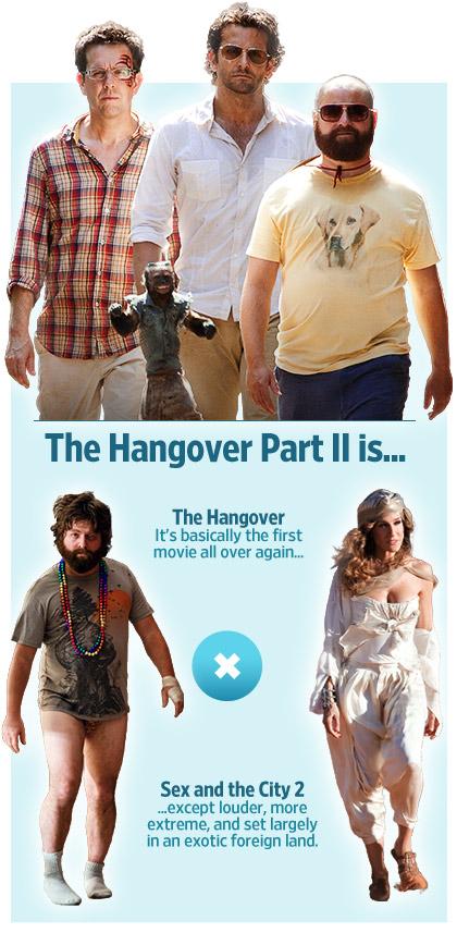 The Hangover 2 Math