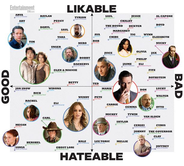 Likability Chart