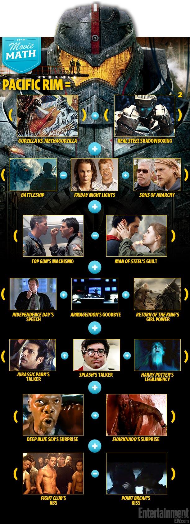 Pacific Rim Movie Math