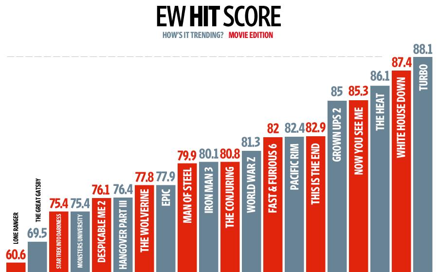 Hit-Score