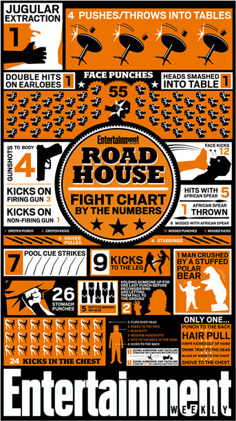 Road House Fight Chart