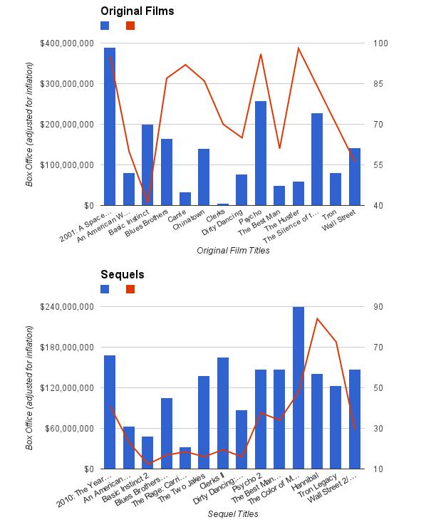 Sequel Graphs