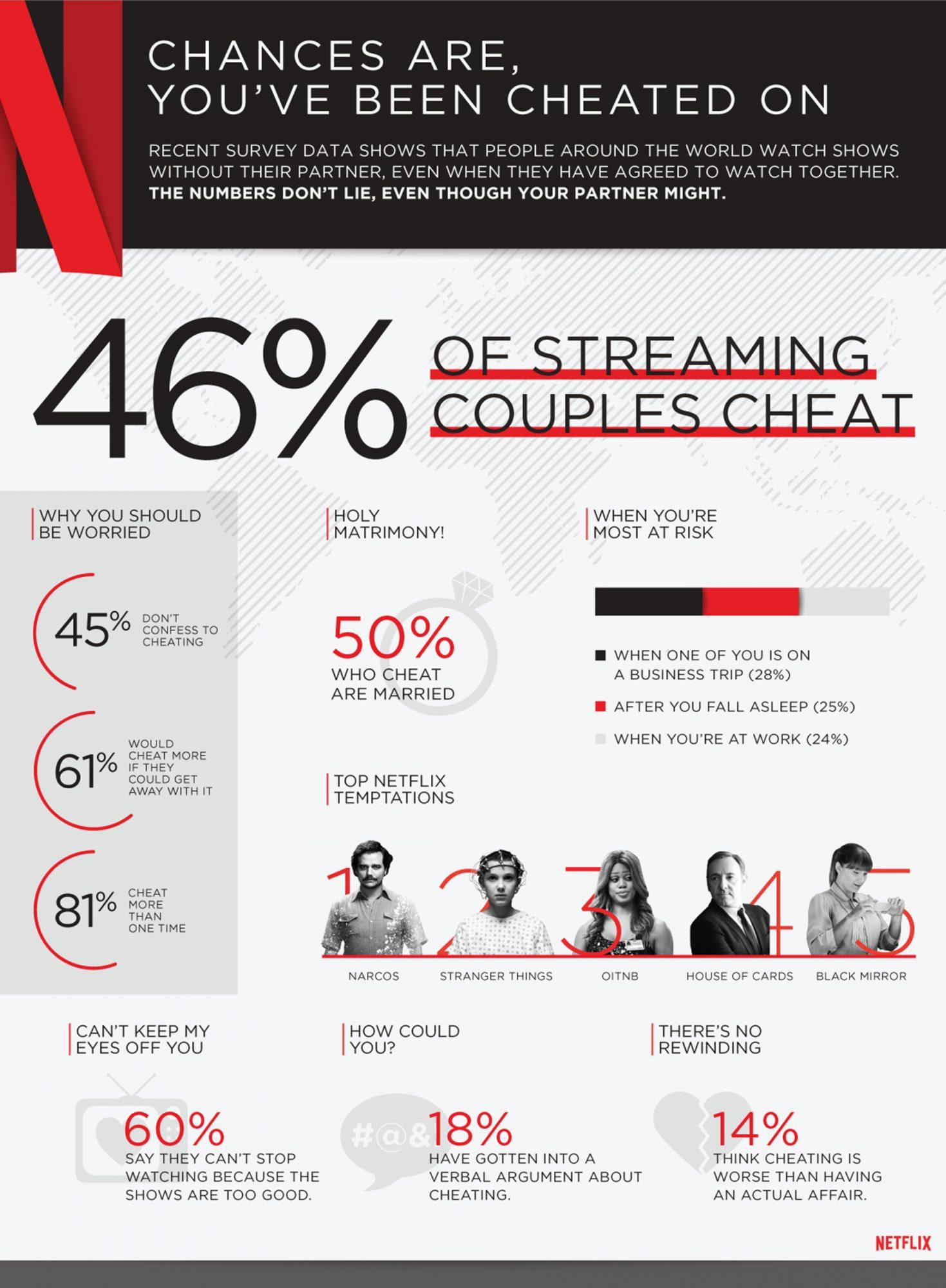 netflix_cheating_global_infographic