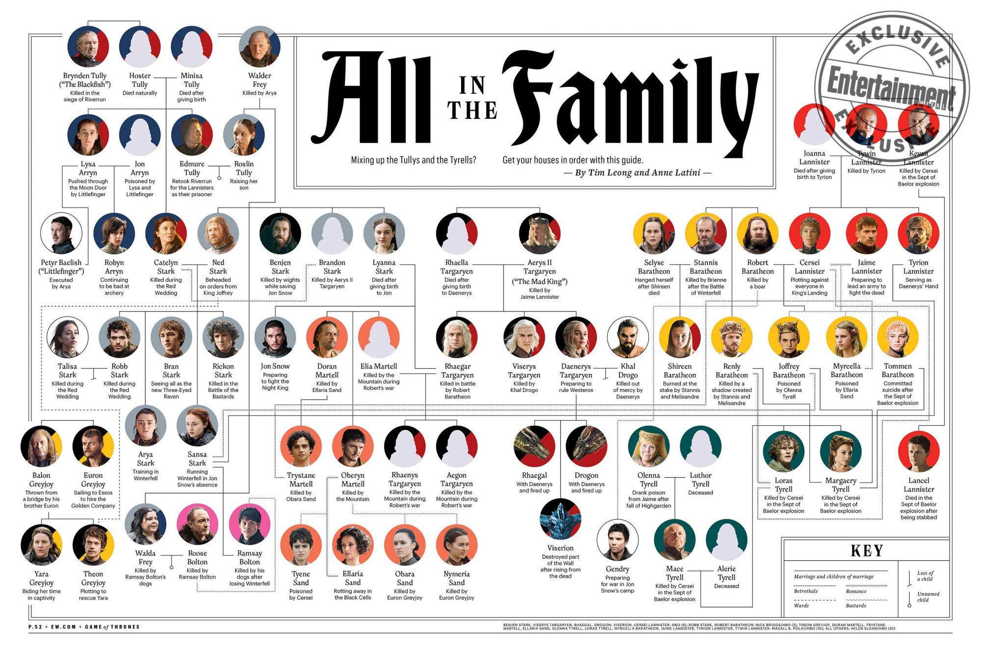 GOT_ Family Tree