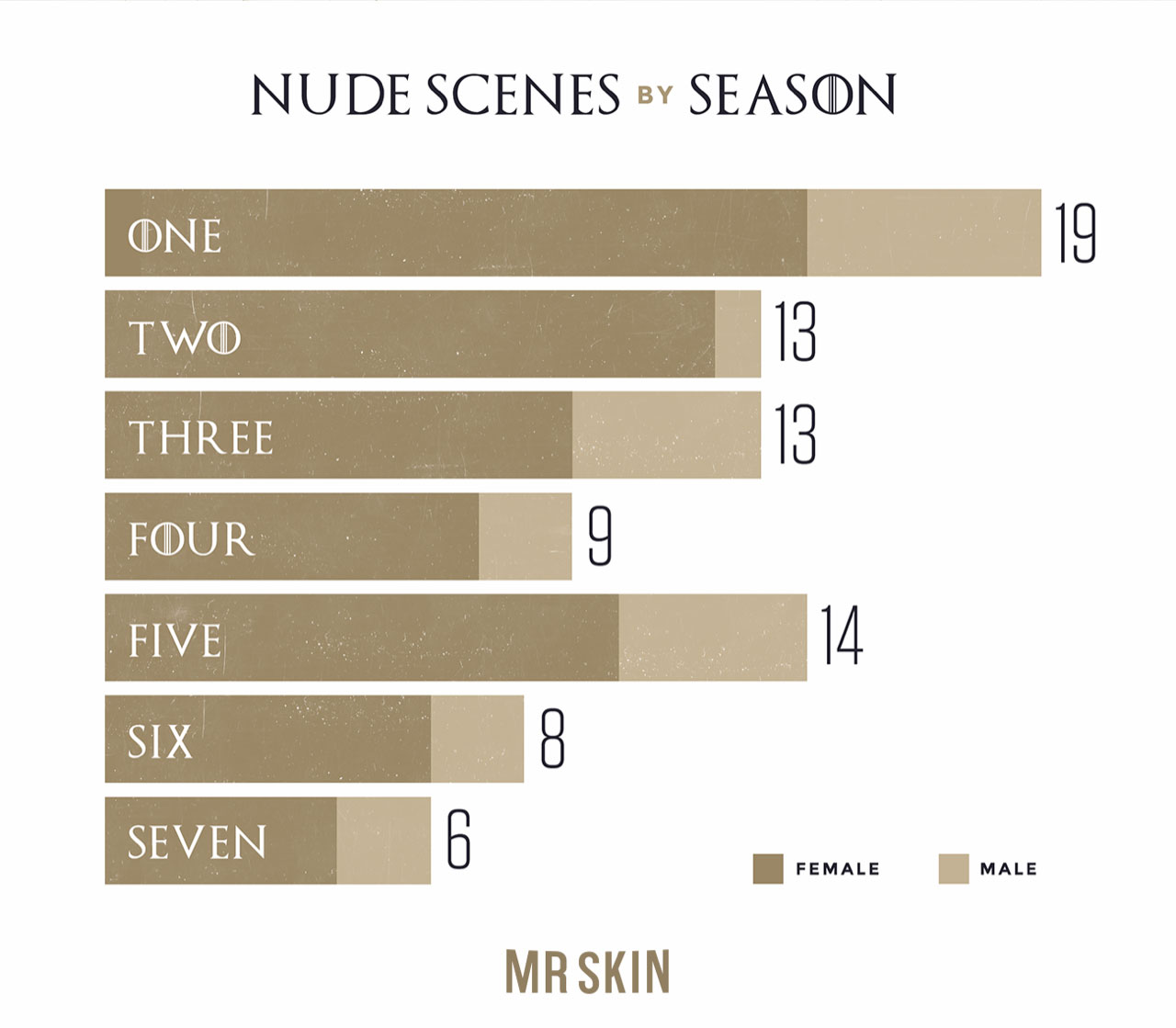 Game of Thrones Nude Scenes infographic