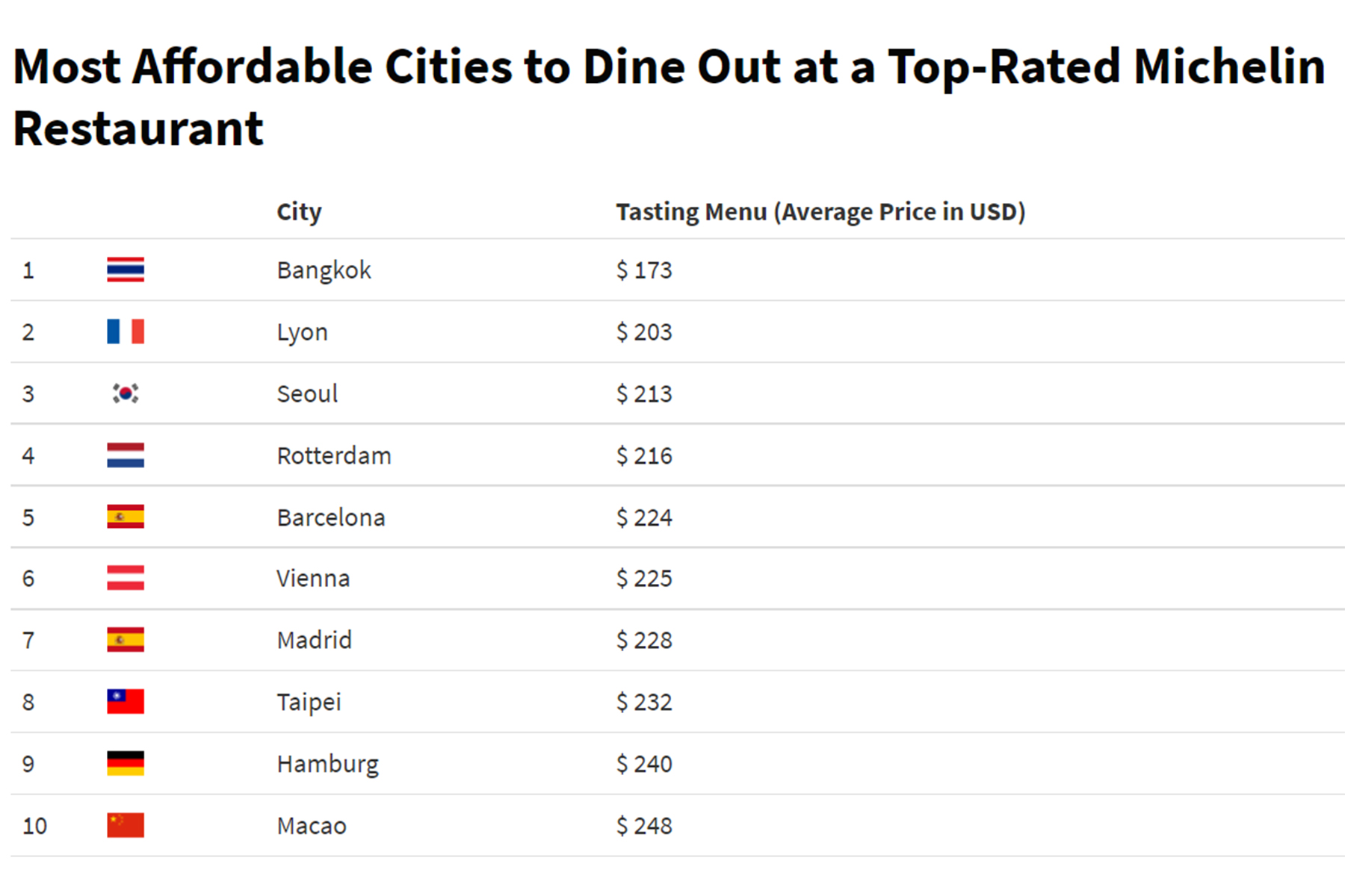 Most Affordable Cities To Dine Out at a Top-Rated Michelin Restaurant infographic